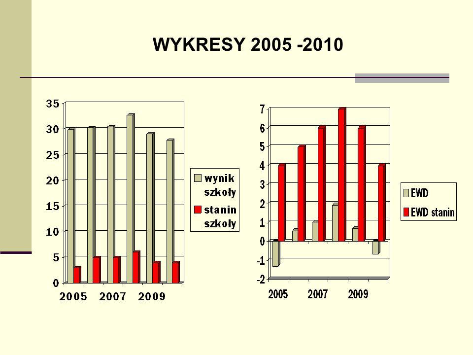 WYKRESY 2005 -2010