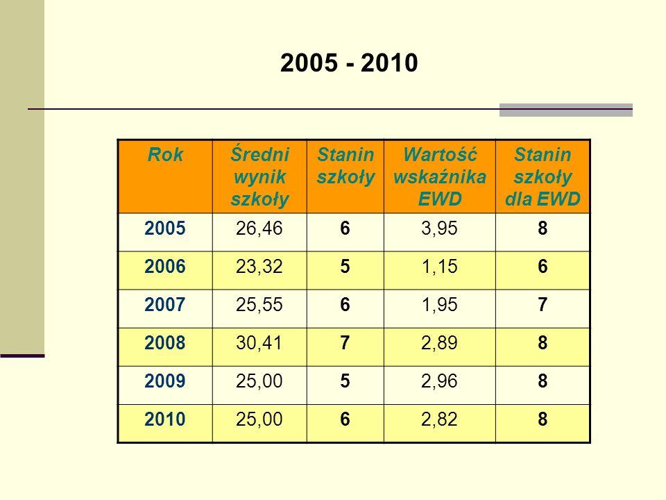 2005 - 2010 RokŚredni wynik szkoły Stanin szkoły Wartość wskaźnika EWD Stanin szkoły dla EWD 200526,4663,958 200623,3251,156 200725,5561,957 200830,41