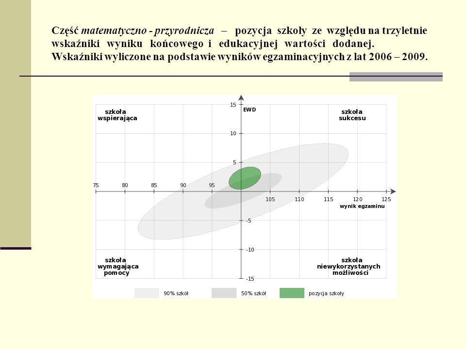 Część matematyczno - przyrodnicza – pozycja szkoły ze względu na trzyletnie wskaźniki wyniku końcowego i edukacyjnej wartości dodanej. Wskaźniki wylic