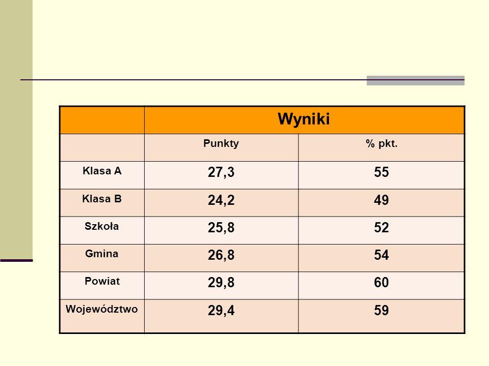 Wyniki Punkty% pkt. Klasa A 27,355 Klasa B 24,249 Szkoła 25,852 Gmina 26,854 Powiat 29,860 Województwo 29,459