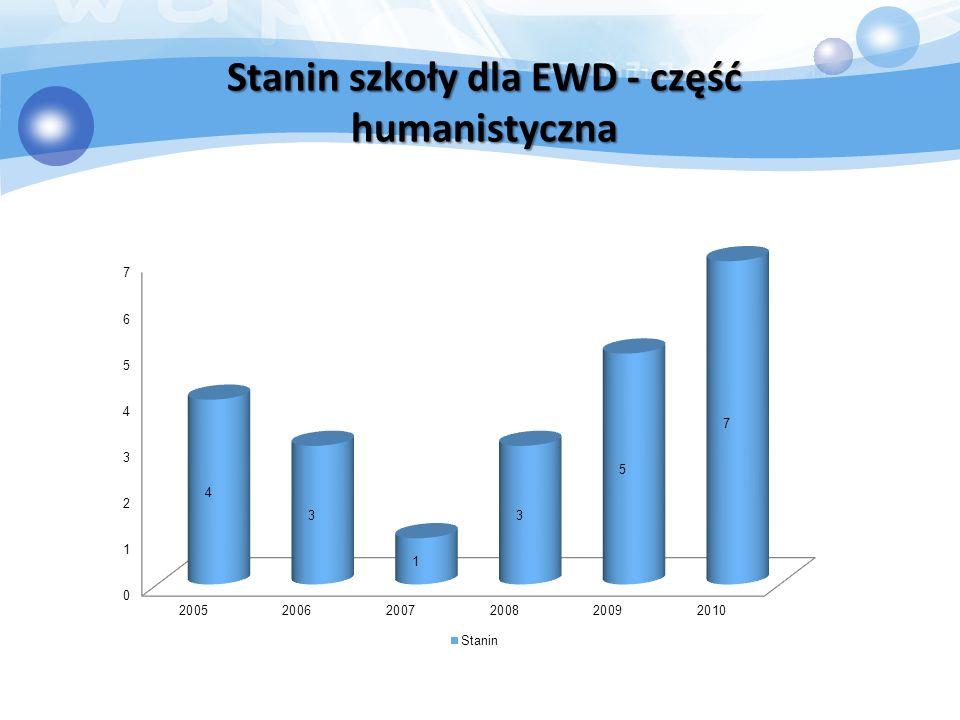 Stanin szkoły dla EWD - część humanistyczna