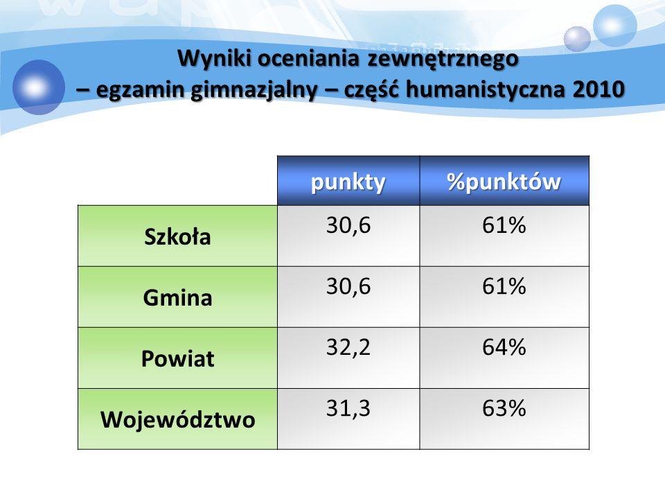Wyniki oceniania zewnętrznego – egzamin gimnazjalny – część humanistyczna 2010 punkty%punktów Szkoła 30,661% Gmina 30,661% Powiat 32,264% Województwo 31,363%