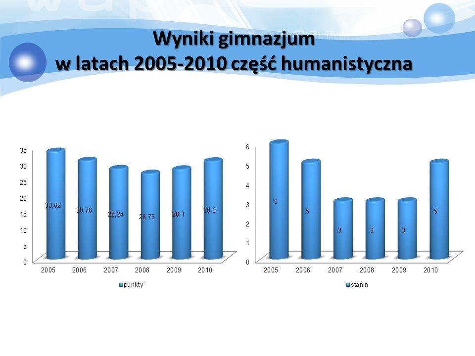 Wyniki gimnazjum w latach 2005-2010 część humanistyczna