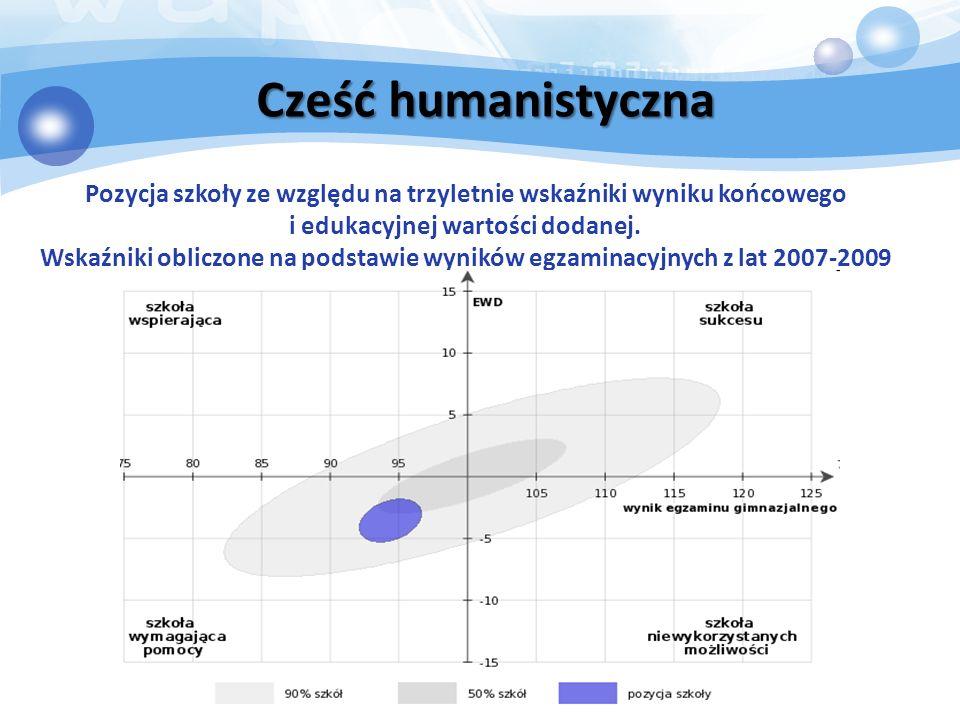 Cześć humanistyczna Pozycja szkoły ze względu na trzyletnie wskaźniki wyniku końcowego i edukacyjnej wartości dodanej.