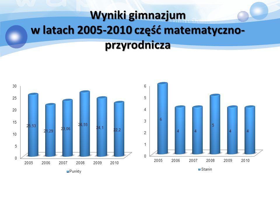 Wyniki gimnazjum w latach 2005-2010 część matematyczno- przyrodnicza