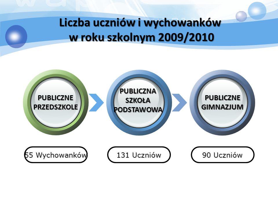 Liczba uczniów i wychowanków w roku szkolnym 2009/2010 55 Wychowanków 131 Uczniów 90 Uczniów PUBLICZNE PRZEDSZKOLE PUBLICZNA SZKOŁA PODSTAWOWA PUBLICZNE GIMNAZJUM