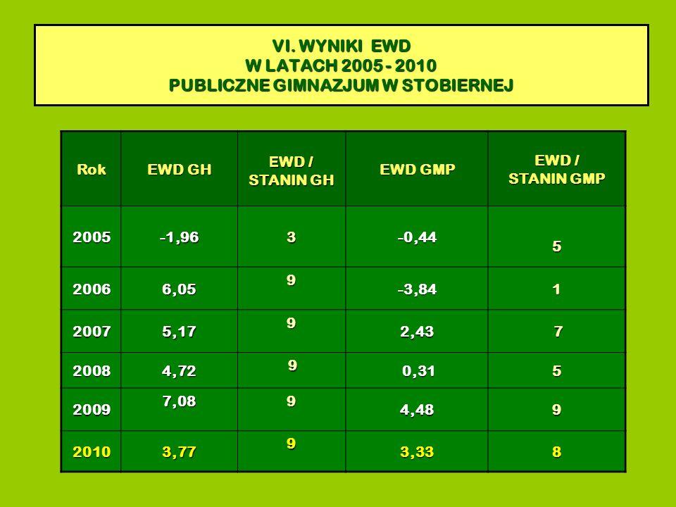 Rok EWD GH E WD / STANIN GH EWD GMP EWD / STANIN GMP 2005-1,96 3 -0,44 5 20066,05 9 -3,841 20075,17 9 2,43 7 20084,72 9 0,31 0,315 20097,08 9 4,489 20103,77 9 3,338 VI.