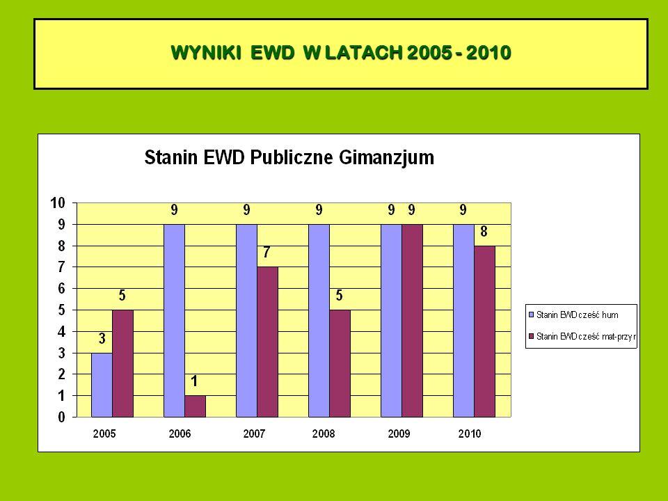 WYNIKI EWD W LATACH 2005 - 2010