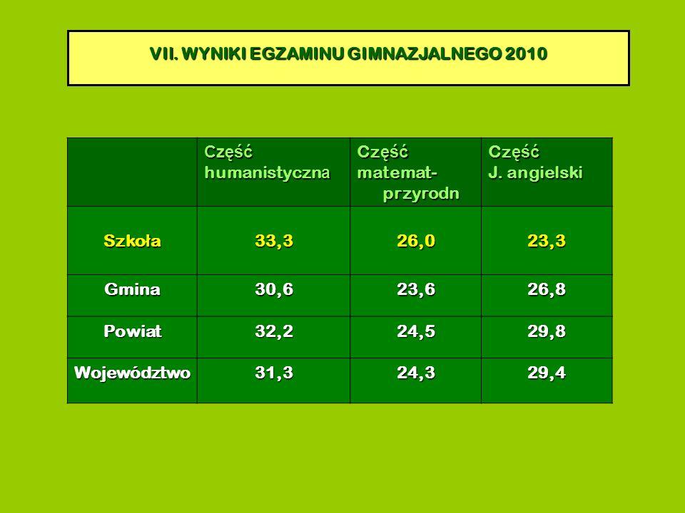 VI I. WYNIKI EGZAMINU GIMNAZJALNEGO 2010 Część humanistyczn a Cz ęść matemat- przyrodn Cz ęść J.