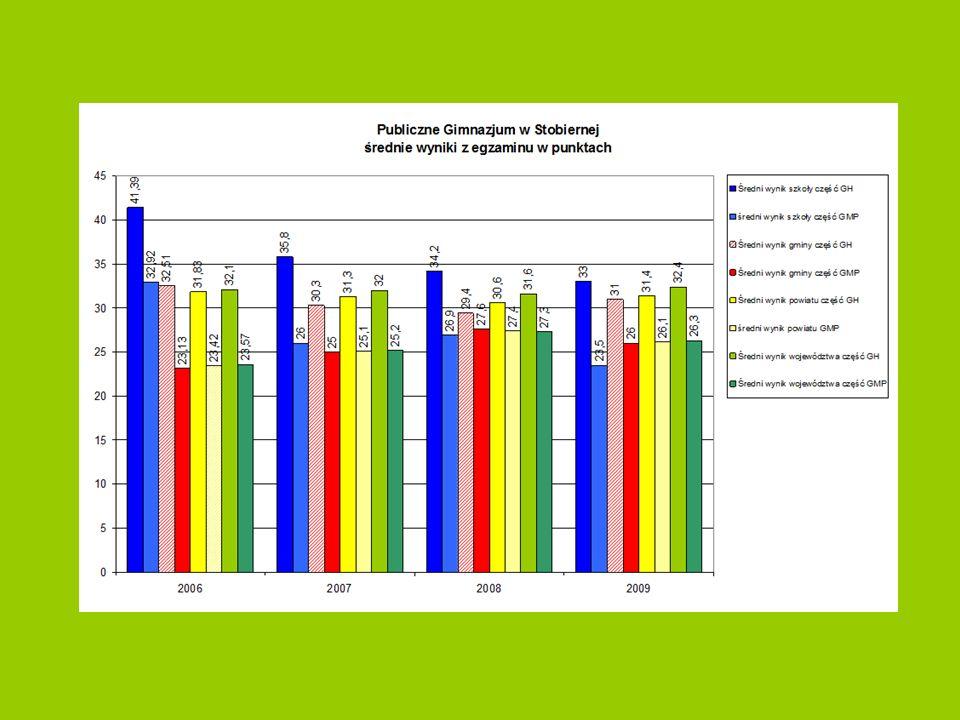 Wska ź niki obliczone na podstawie wyników egzaminacyjnych z lat 2007-2009 IX.
