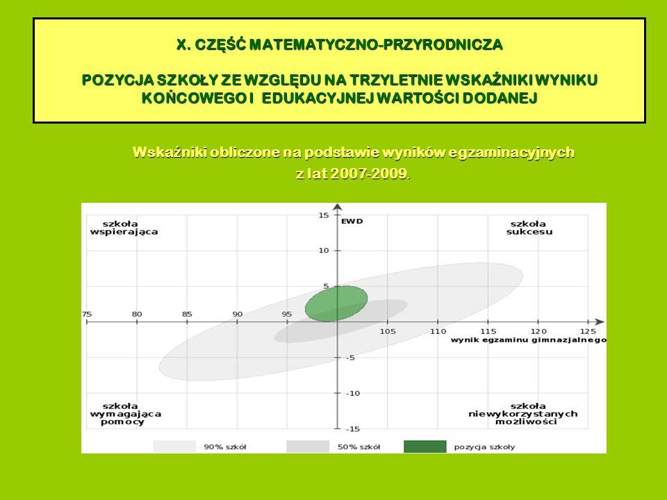 Wska ź niki obliczone na podstawie wyników egzaminacyjnych z lat 2007-2009.