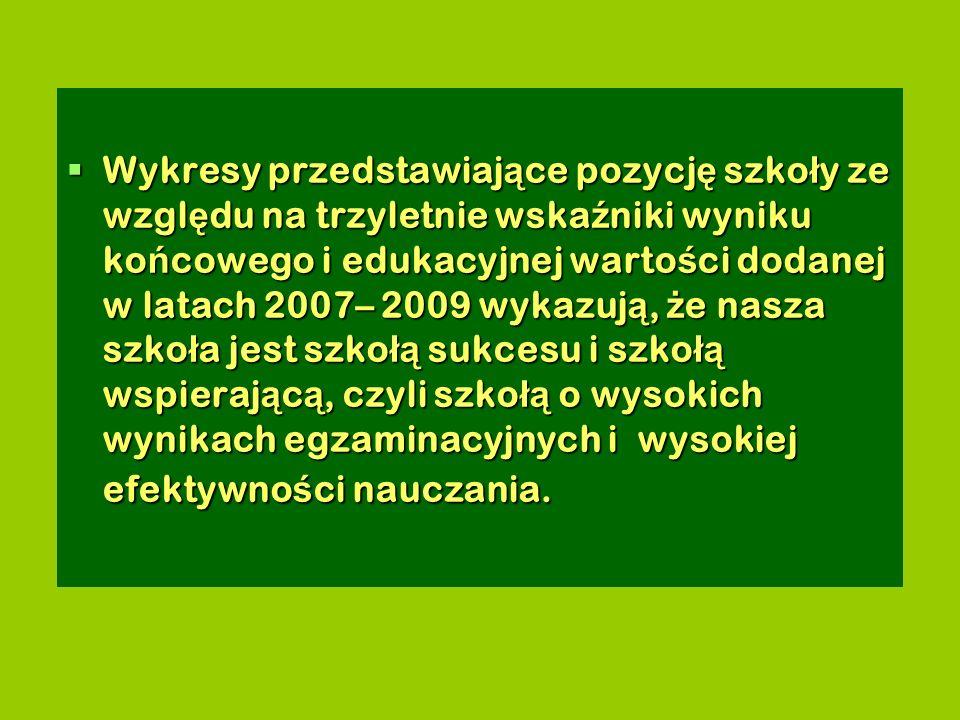 Wykresy przedstawiaj ą ce pozycj ę szko ł y ze wzgl ę du na trzyletnie wska ź niki wyniku ko ń cowego i edukacyjnej warto ś ci dodanej w latach 2007– 2009 wykazuj ą, ż e nasza szko ł a jest szko łą sukcesu i szko łą wspieraj ą c ą, czyli szko łą o wysokich wynikach egzaminacyjnych i wysokiej efektywno ś ci nauczania.