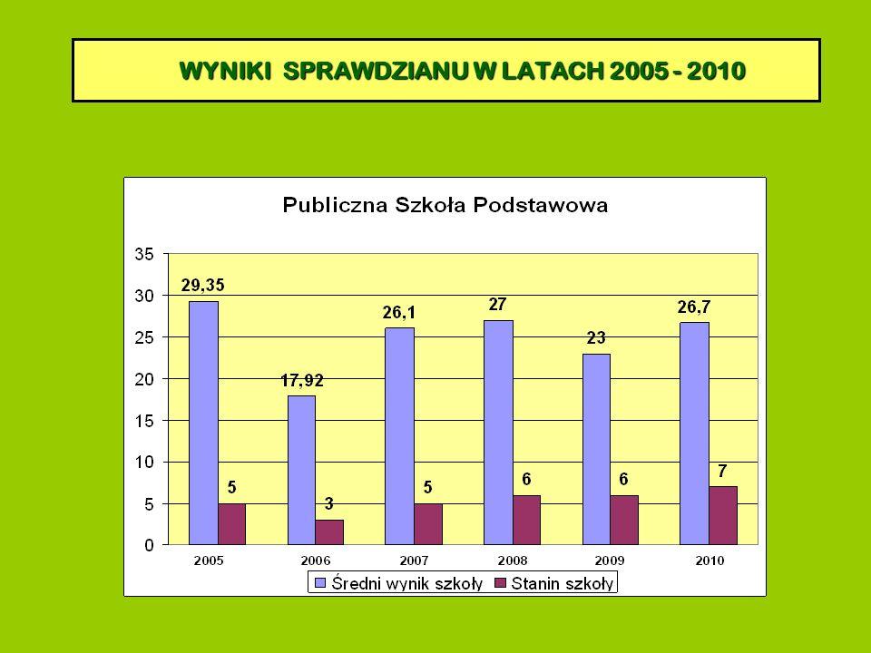WYNIKI SPRAWDZIANU W LATACH 2005 - 2010 WYNIKI SPRAWDZIANU W LATACH 2005 - 2010