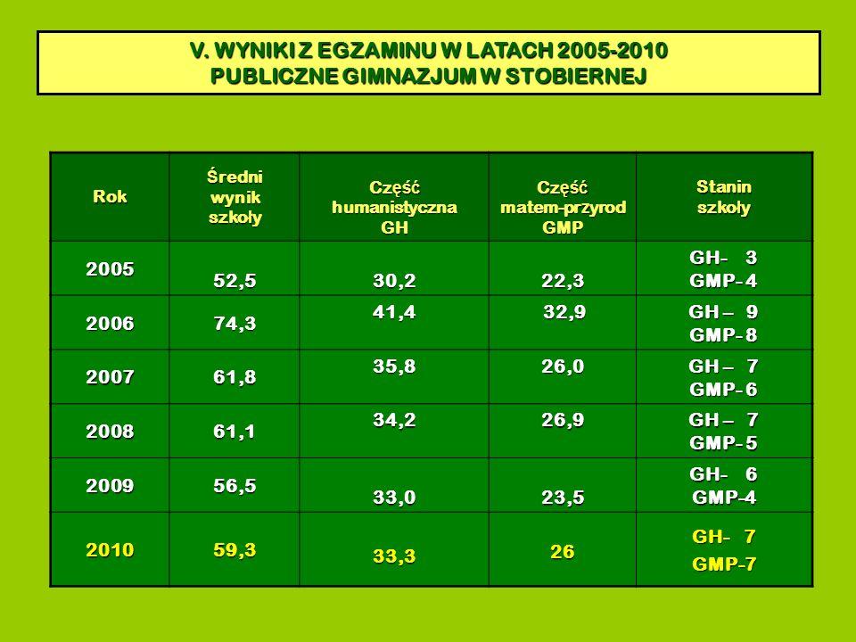 WYNIKI EGZAMINU 2005 - 2010