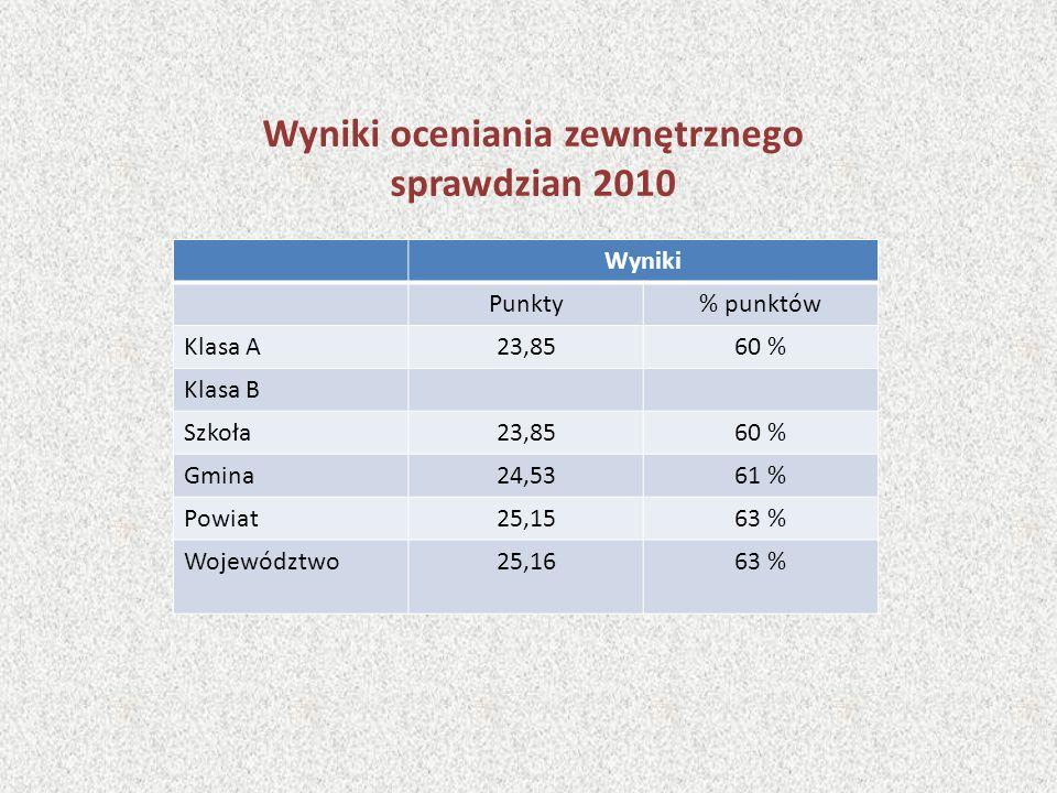 Wyniki oceniania zewnętrznego sprawdzian 2010 Wyniki Punkty% punktów Klasa A23,8560 % Klasa B Szkoła23,8560 % Gmina24,5361 % Powiat25,1563 % Województwo25,1663 %