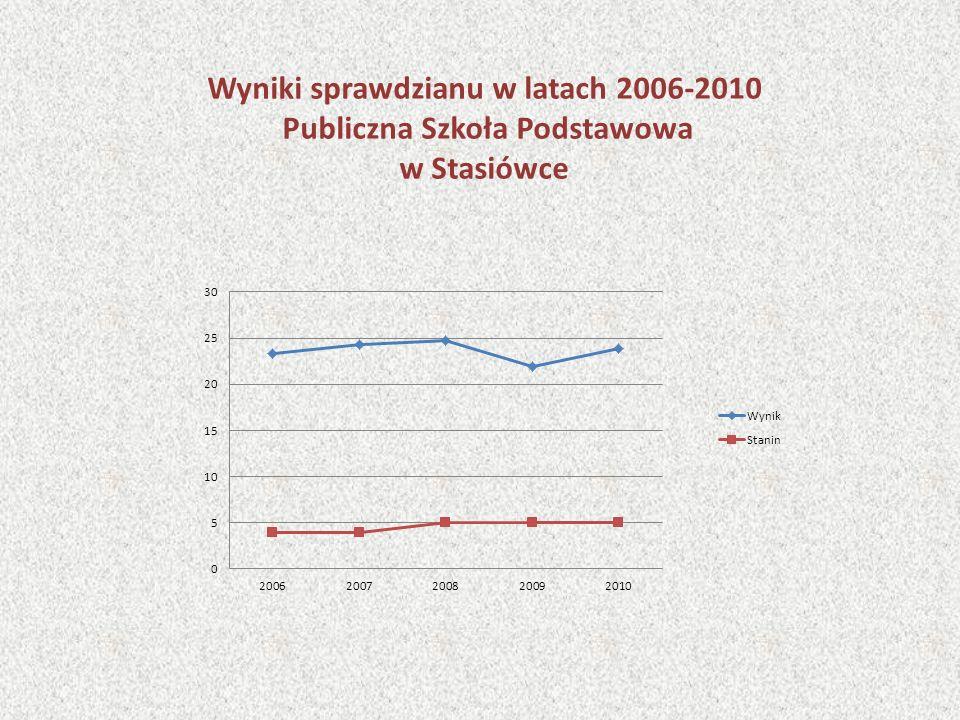 Wyniki sprawdzianu w latach 2006-2010 Publiczna Szkoła Podstawowa w Stasiówce