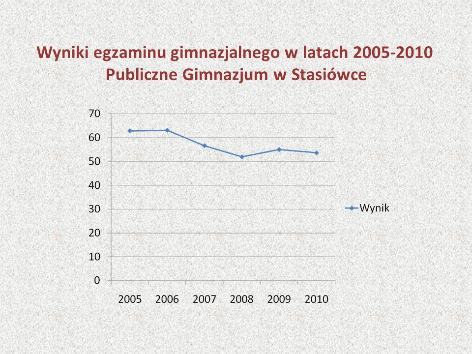 Wyniki egzaminu gimnazjalnego w latach 2005-2010 Publiczne Gimnazjum w Stasiówce