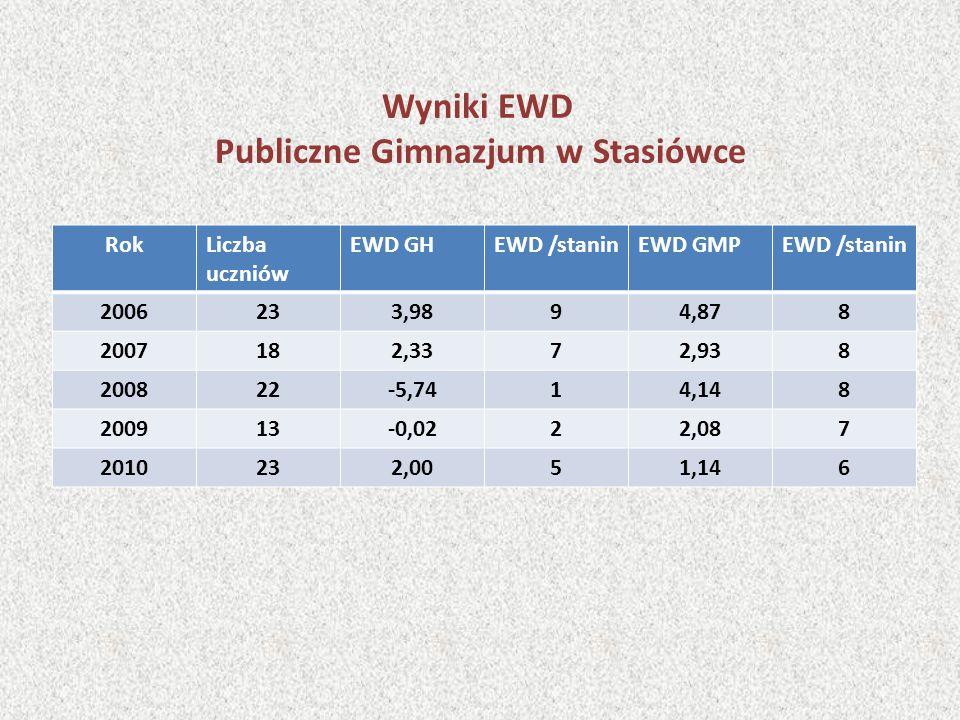 Wyniki EWD Publiczne Gimnazjum w Stasiówce RokLiczba uczniów EWD GHEWD /staninEWD GMPEWD /stanin 2006233,9894,878 2007182,3372,938 200822-5,7414,148 200913-0,0222,087 2010232,0051,146
