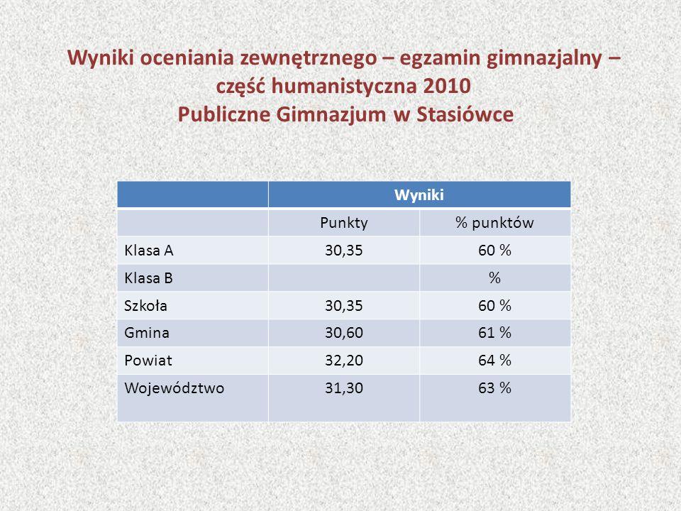Wyniki oceniania zewnętrznego – egzamin gimnazjalny – część humanistyczna 2010 Publiczne Gimnazjum w Stasiówce Wyniki Punkty% punktów Klasa A30,3560 % Klasa B% Szkoła30,3560 % Gmina30,6061 % Powiat32,2064 % Województwo31,3063 %