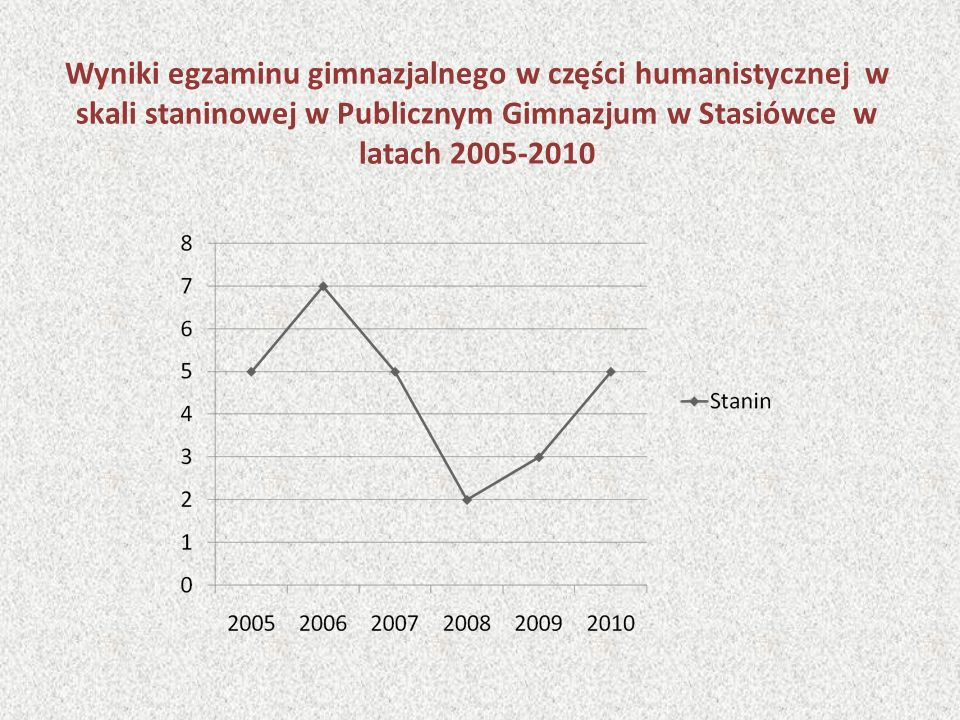 Wyniki egzaminu gimnazjalnego w części humanistycznej w skali staninowej w Publicznym Gimnazjum w Stasiówce w latach 2005-2010