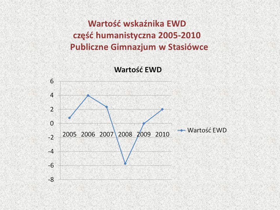 Wartość wskaźnika EWD część humanistyczna 2005-2010 Publiczne Gimnazjum w Stasiówce