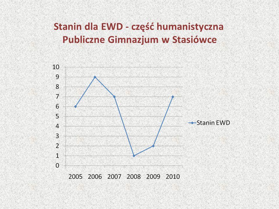 Stanin dla EWD - część humanistyczna Publiczne Gimnazjum w Stasiówce