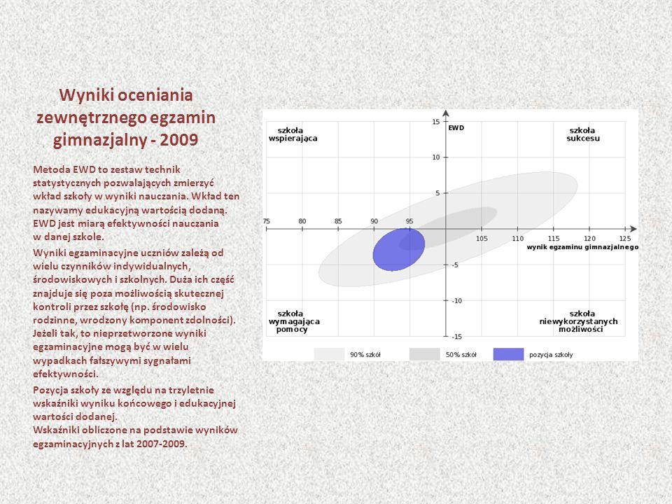 Wyniki oceniania zewnętrznego egzamin gimnazjalny - 2009 Metoda EWD to zestaw technik statystycznych pozwalających zmierzyć wkład szkoły w wyniki nauczania.