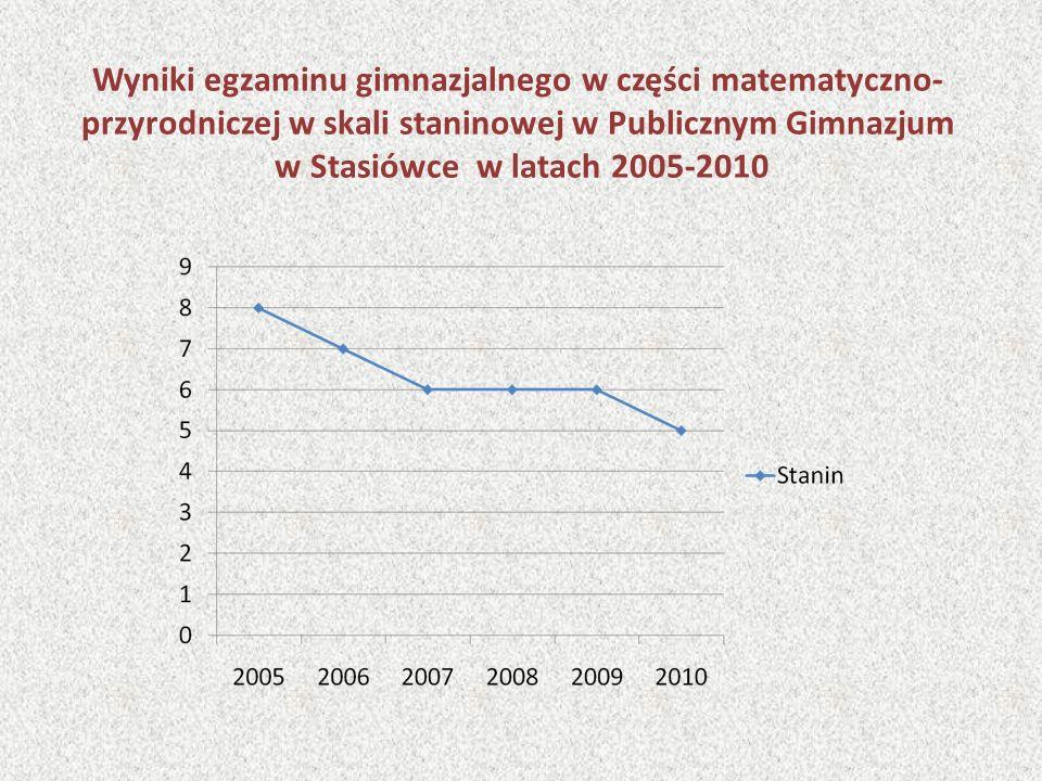 Wyniki egzaminu gimnazjalnego w części matematyczno- przyrodniczej w skali staninowej w Publicznym Gimnazjum w Stasiówce w latach 2005-2010