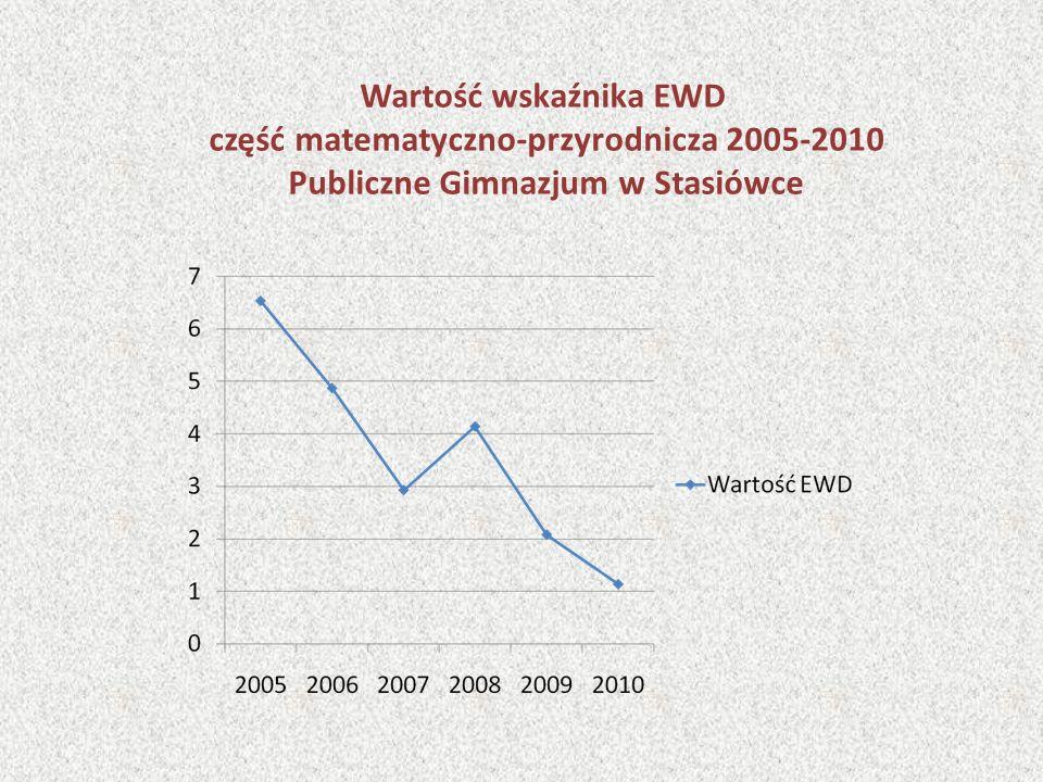 Wartość wskaźnika EWD część matematyczno-przyrodnicza 2005-2010 Publiczne Gimnazjum w Stasiówce
