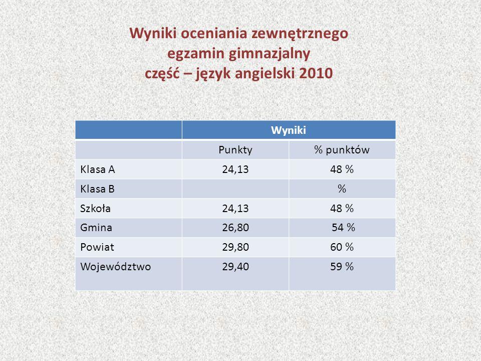 Wyniki oceniania zewnętrznego egzamin gimnazjalny część – język angielski 2010 Wyniki Punkty% punktów Klasa A24,1348 % Klasa B% Szkoła24,1348 % Gmina26,80 54 % Powiat29,8060 % Województwo29,4059 %