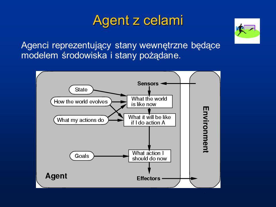 Agent z celami Agenci reprezentujący stany wewnętrzne będące modelem środowiska i stany pożądane.