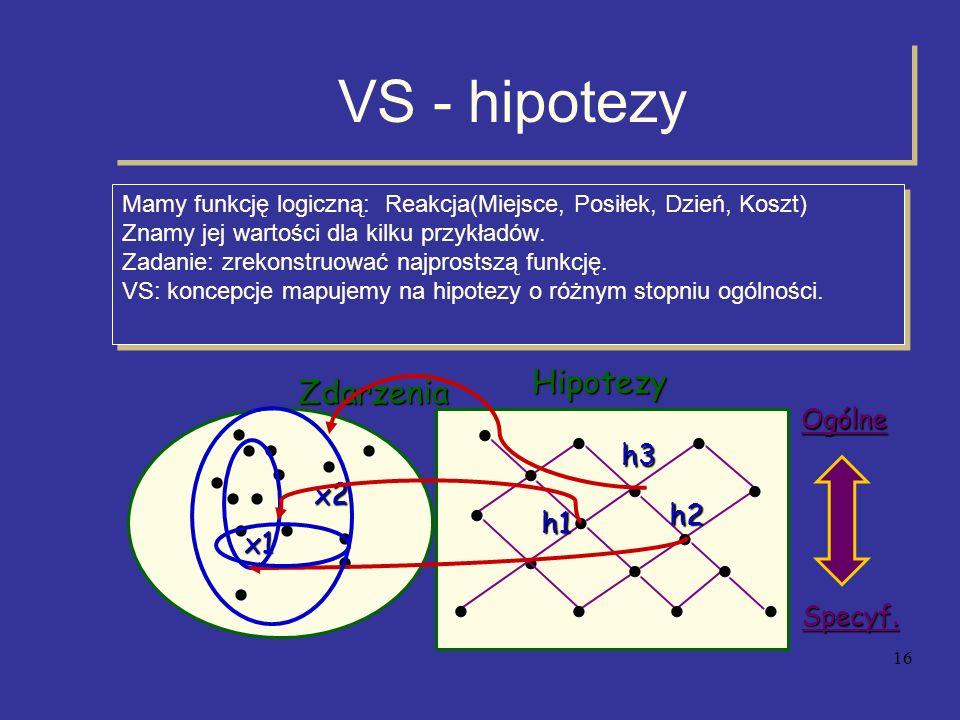 16 VS - hipotezy Mamy funkcję logiczną: Reakcja(Miejsce, Posiłek, Dzień, Koszt) Znamy jej wartości dla kilku przykładów. Zadanie: zrekonstruować najpr