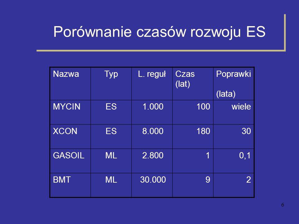 6 Porównanie czasów rozwoju ES NazwaTypL. regułCzas (lat) Poprawki (lata) MYCINES 1.000100wiele XCONES 8.00018030 GASOILML 2.80010,1 BMTML 30.00092