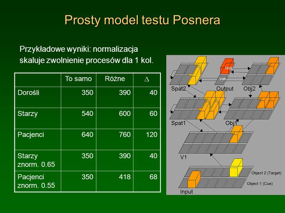 Prosty model testu Posnera Przykładowe wyniki: normalizacja skaluje zwolnienie procesów dla 1 kol. To samoRóżne Dorośli35039040 Starzy54060060 Pacjenc