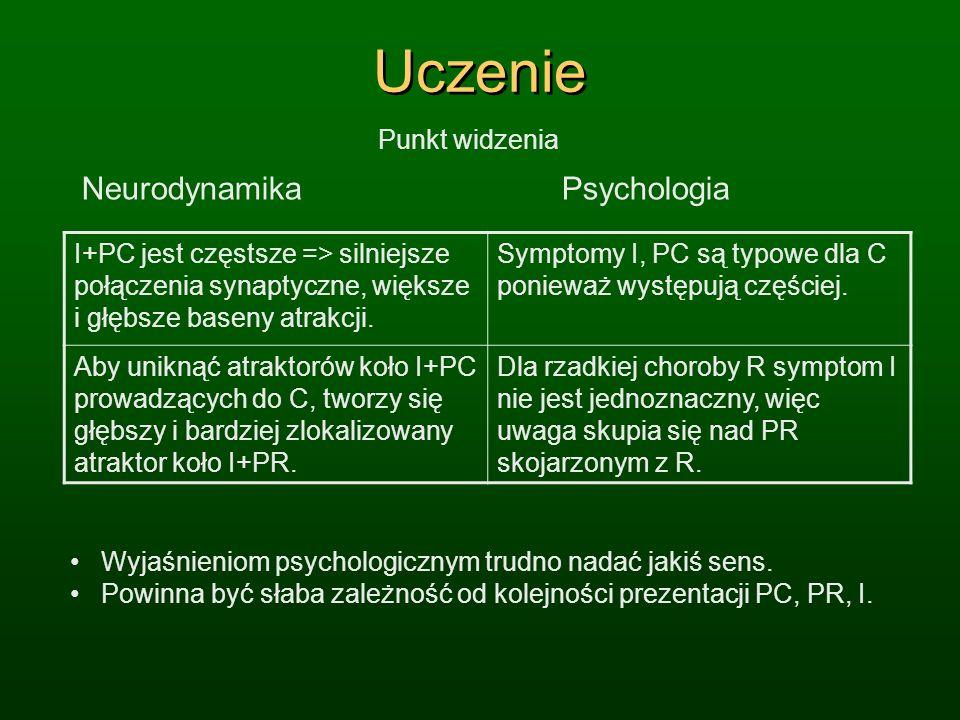 Uczenie Neurodynamika Psychologia I+PC jest częstsze => silniejsze połączenia synaptyczne, większe i głębsze baseny atrakcji. Symptomy I, PC są typowe