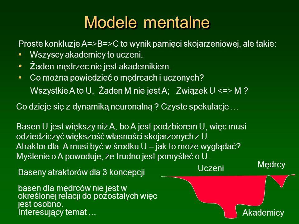Modele mentalne Proste konkluzje A=>B=>C to wynik pamięci skojarzeniowej, ale takie: Wszyscy akademicy to uczeni. Ż aden mędrzec nie jest akademikiem.