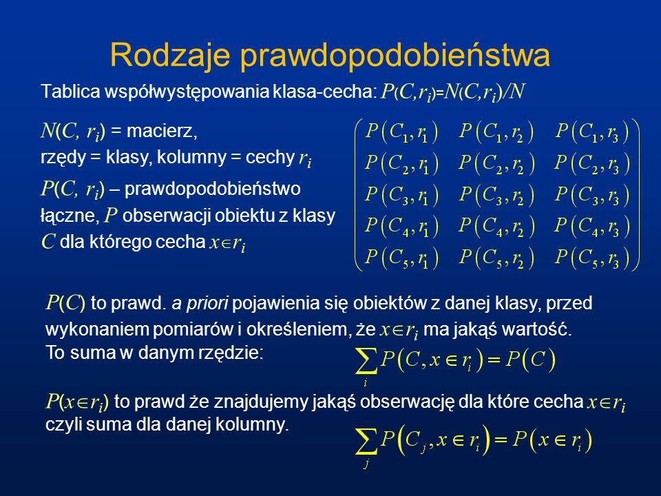 Rodzaje prawdopodobieństwa Tablica współwystępowania klasa-cecha: P ( C,r i )= N ( C,r i )/N N ( C, r i ) = macierz, rzędy = klasy, kolumny = cechy r