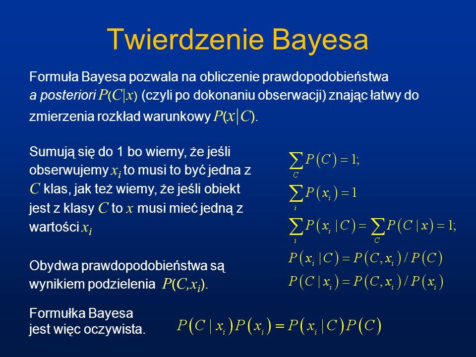 Twierdzenie Bayesa Formuła Bayesa pozwala na obliczenie prawdopodobieństwa a posteriori P ( C|x ) (czyli po dokonaniu obserwacji) znając łatwy do zmie