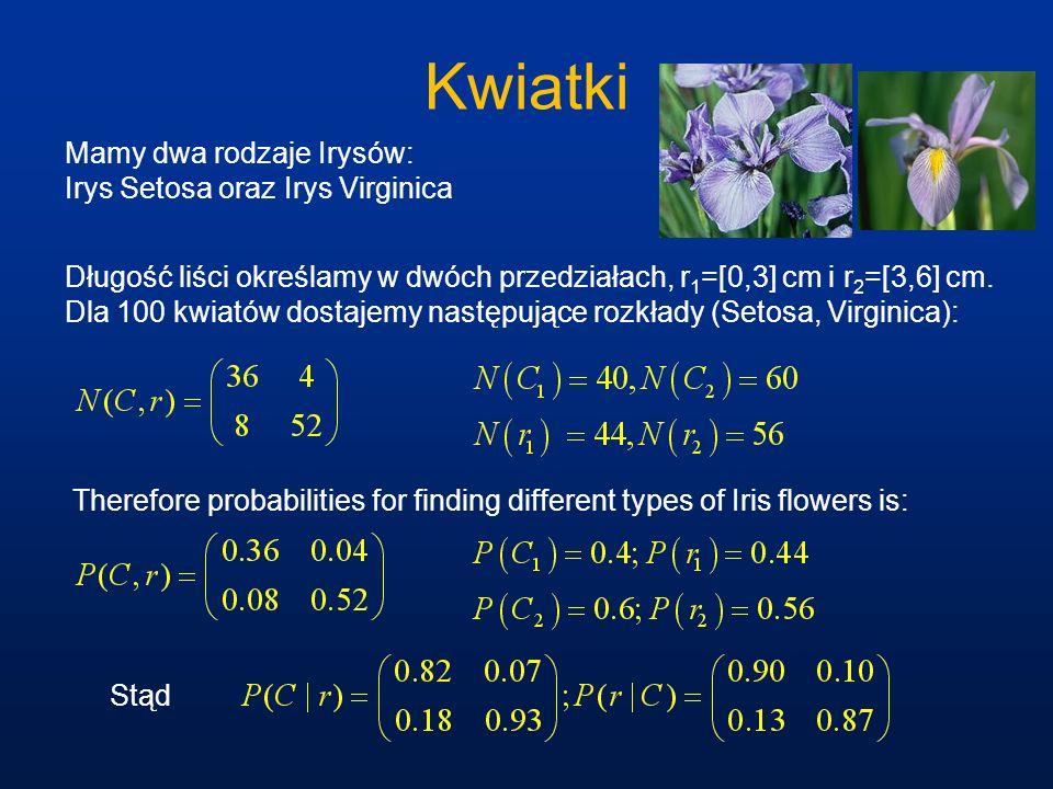 Kwiatki Mamy dwa rodzaje Irysów: Irys Setosa oraz Irys Virginica Długość liści określamy w dwóch przedziałach, r 1 =[0,3] cm i r 2 =[3,6] cm. Dla 100