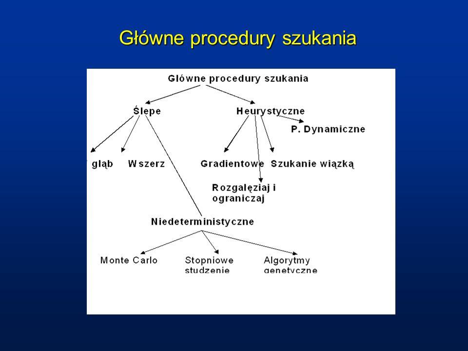 Główne procedury szukania