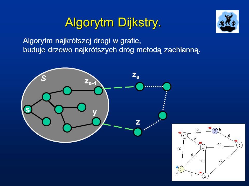 Algorytm Dijkstry. Algorytm najkrótszej drogi w grafie, buduje drzewo najkrótszych dróg metodą zachłanną. s z a-1 zaza y z S