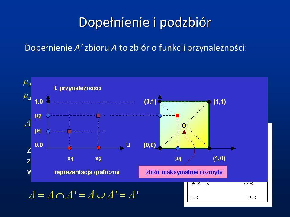 Dopełnienie i podzbiór Dopełnienie A zbioru A to zbiór o funkcji przynależności: Zbiór rozmytych zbiorów, 2-elementowy: zbiory klasyczne są w rogach;