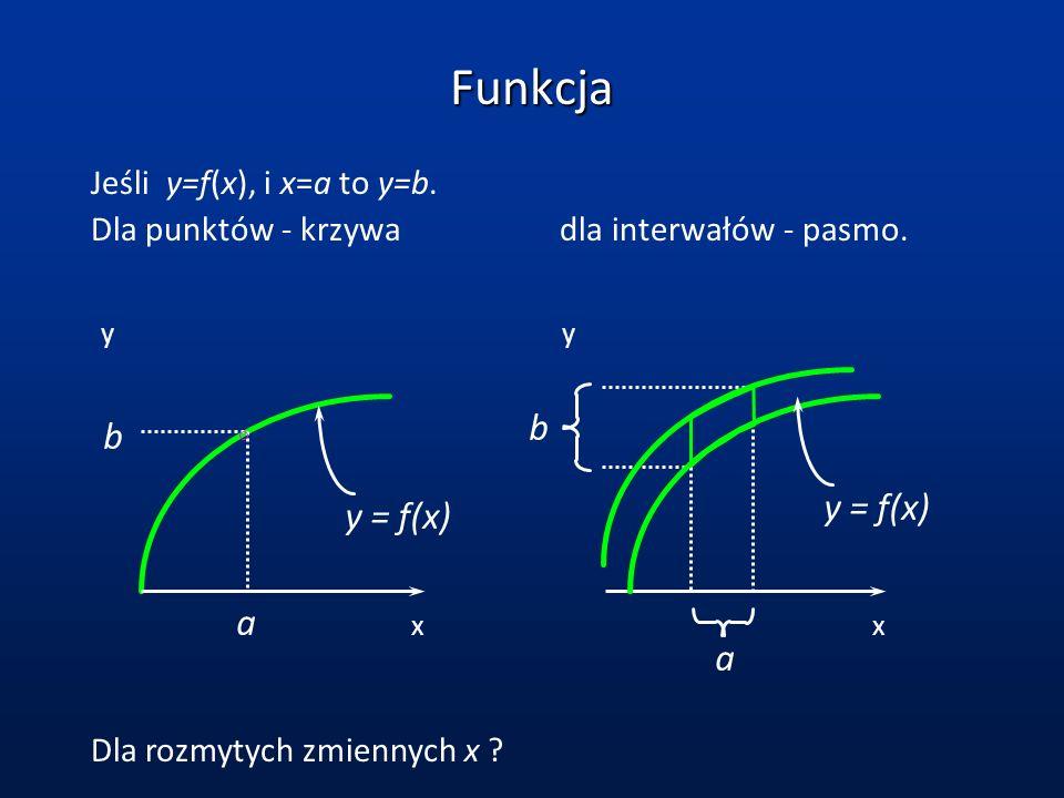 Funkcja Jeśli y=f(x), i x=a to y=b. Dla punktów - krzywa dla interwałów - pasmo. a b y xx y a b y = f(x) Dla rozmytych zmiennych x ?