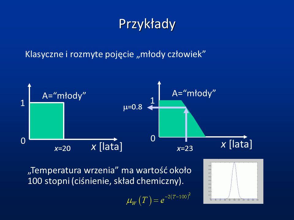 Przykłady Klasyczne i rozmyte pojęcie młody człowiek Temperatura wrzenia ma wartość około 100 stopni (ciśnienie, skład chemiczny). A=młody x [lata] 1
