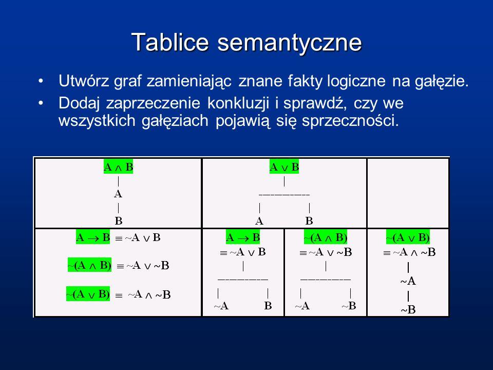 Tablice semantyczne Utwórz graf zamieniając znane fakty logiczne na gałęzie. Dodaj zaprzeczenie konkluzji i sprawdź, czy we wszystkich gałęziach pojaw