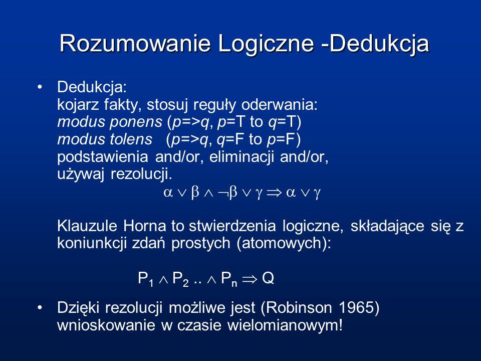Rozumowanie Logiczne -Dedukcja Dedukcja: kojarz fakty, stosuj reguły oderwania: modus ponens (p=>q, p=T to q=T) modus tolens (p=>q, q=F to p=F) podsta