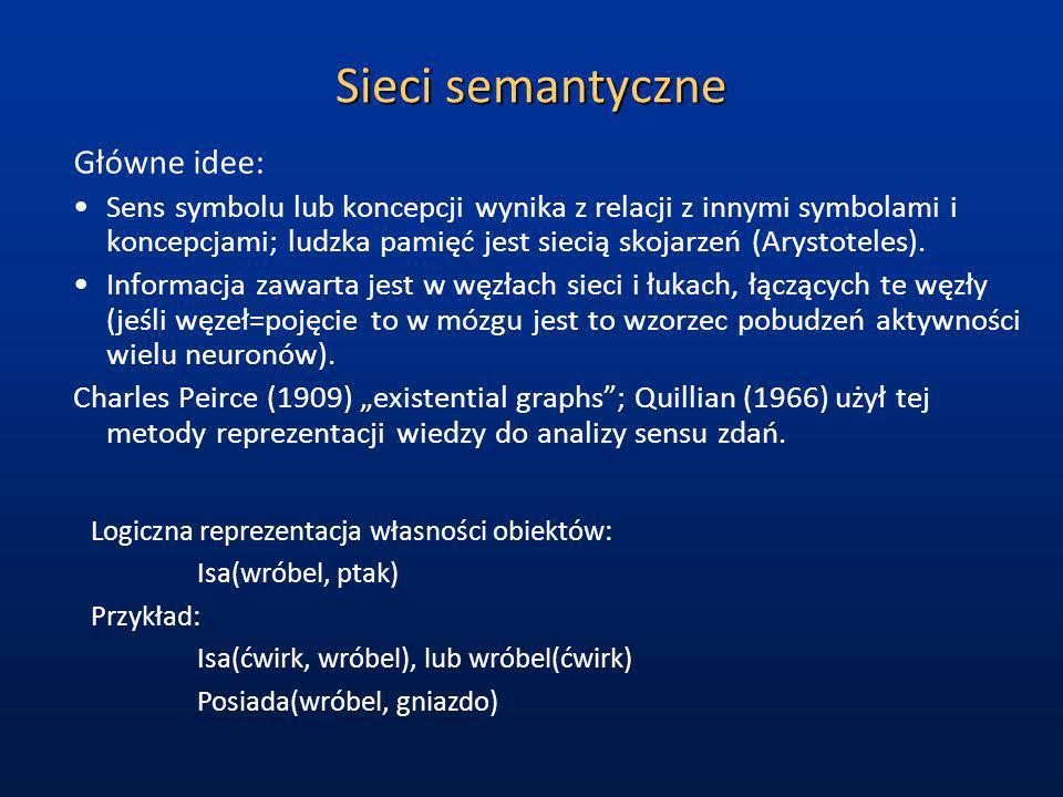 Sieci semantyczne Główne idee: Sens symbolu lub koncepcji wynika z relacji z innymi symbolami i koncepcjami; ludzka pamięć jest siecią skojarzeń (Arys