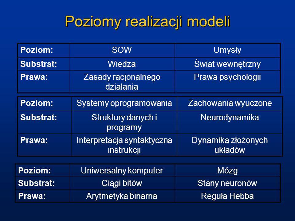 Poziomy realizacji modeli Poziom:SOWUmysły Substrat:WiedzaŚwiat wewnętrzny Prawa:Zasady racjonalnego działania Prawa psychologii Poziom:Systemy oprogr