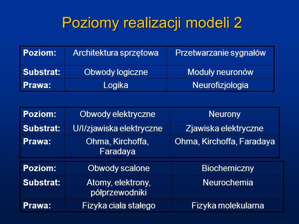 Poziomy realizacji modeli 2 Poziom:Architektura sprzętowaPrzetwarzanie sygnałów Substrat:Obwody logiczneModuły neuronów Prawa:LogikaNeurofizjologia Po