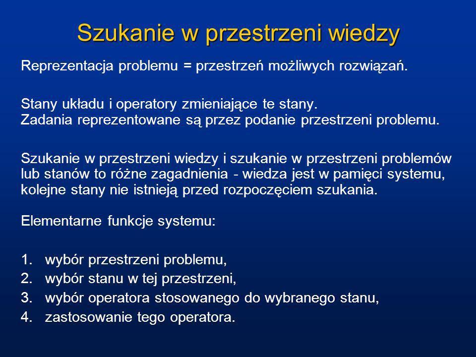 Szukanie w przestrzeni wiedzy Reprezentacja problemu = przestrzeń możliwych rozwiązań. Stany układu i operatory zmieniające te stany. Zadania reprezen
